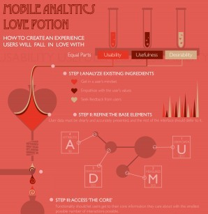 "How to Create a Mobile Analytics ""Love Potion"""