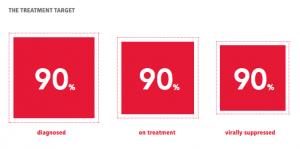 treatment data goals