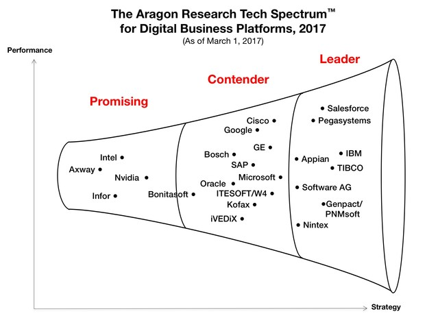 aragon tech spectrum