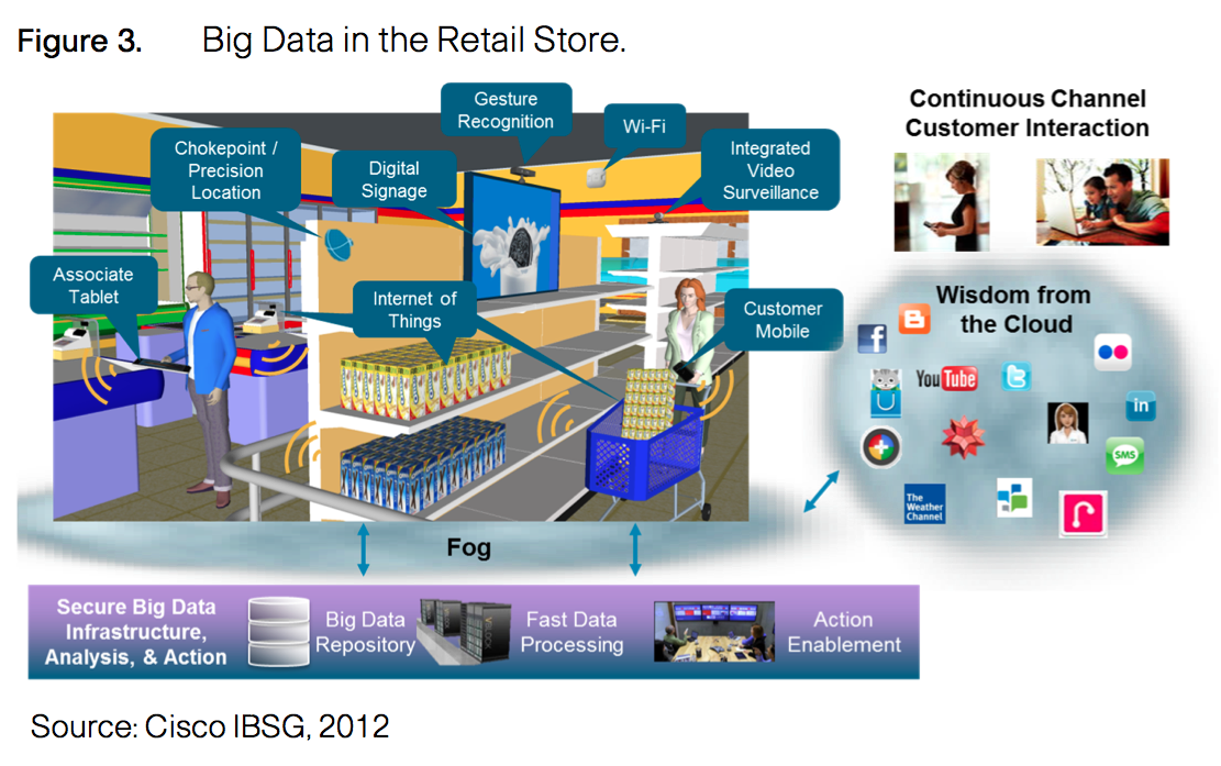 business intelligence in retail industry case study It switched from an ibm-based business intelligence system to a solution based on microsoft sql retail bi case studies technology for the retail industry retail industry news collaboration cool stuff in-store technology sharepoint social networking business intelligence sql.