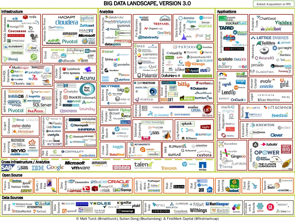 miVEDiX on the Big Data Landscape