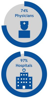 EMR Adoption and Hospital Usage